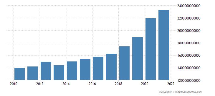czech republic expense current lcu wb data
