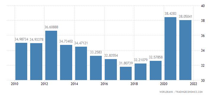 czech republic expense percent of gdp wb data