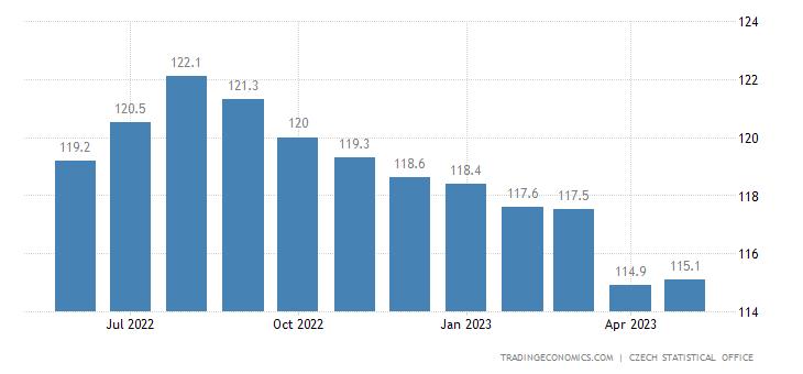 Czech Republic Export Prices