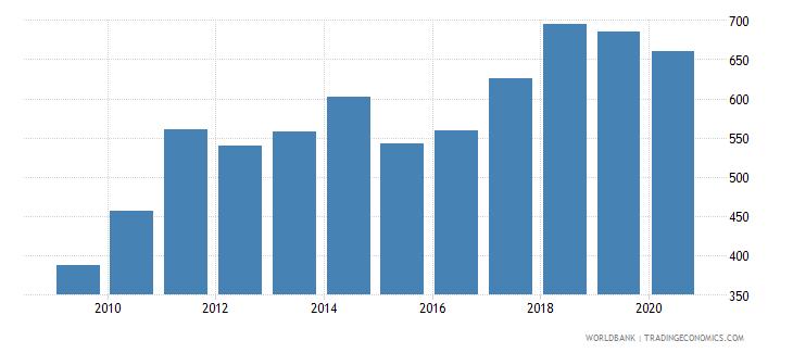czech republic export value index 2000  100 wb data