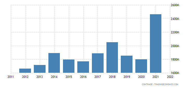 czech republic exports aluminum