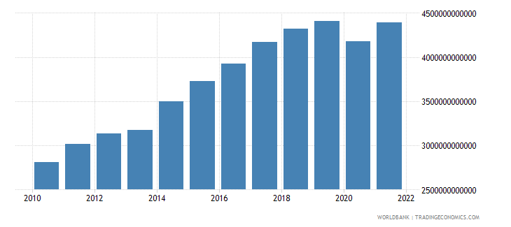 czech republic exports as a capacity to import constant lcu wb data