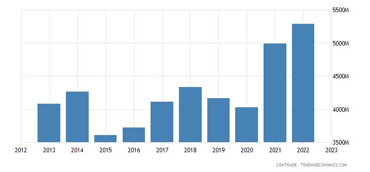 czech republic exports belgium