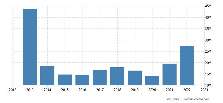 czech republic exports bulgaria iron steel