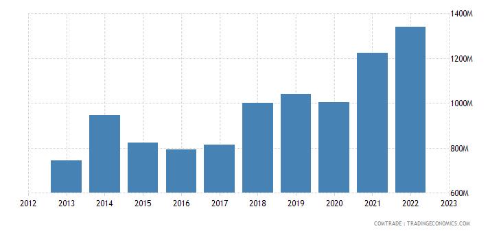 czech republic exports bulgaria