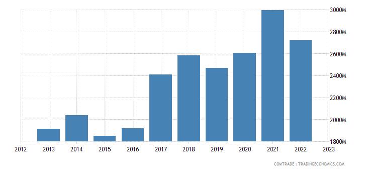 czech republic exports china
