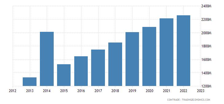czech republic exports denmark