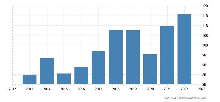 czech republic exports france