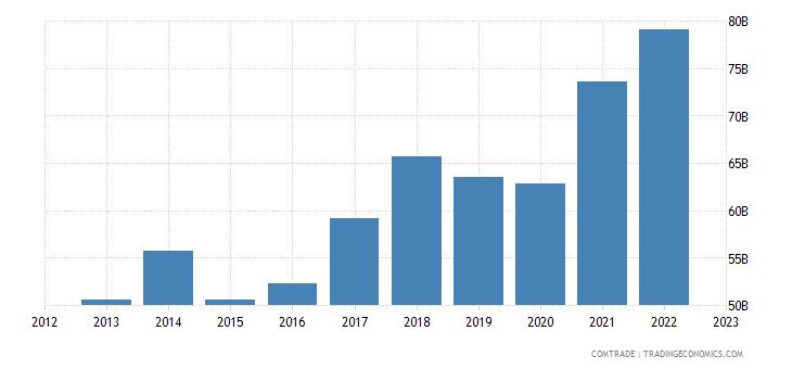 czech republic exports germany