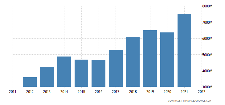 czech republic exports hungary