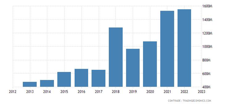 czech republic exports ireland