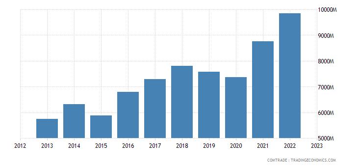 czech republic exports italy