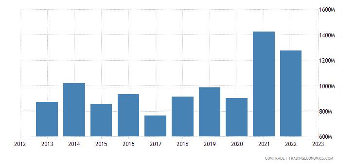 czech republic exports japan