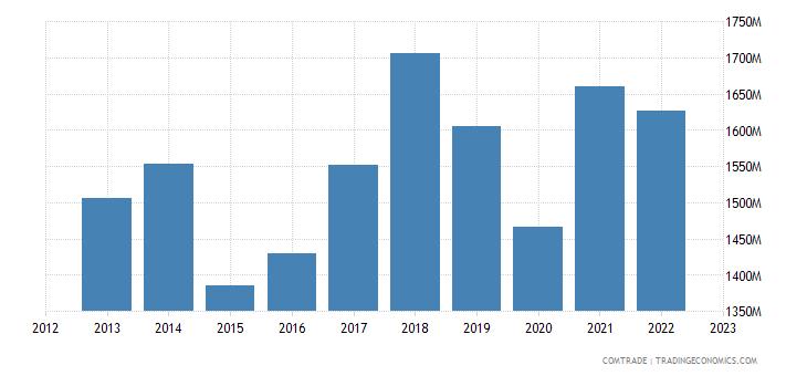 czech republic exports miscellaneous articles base metal