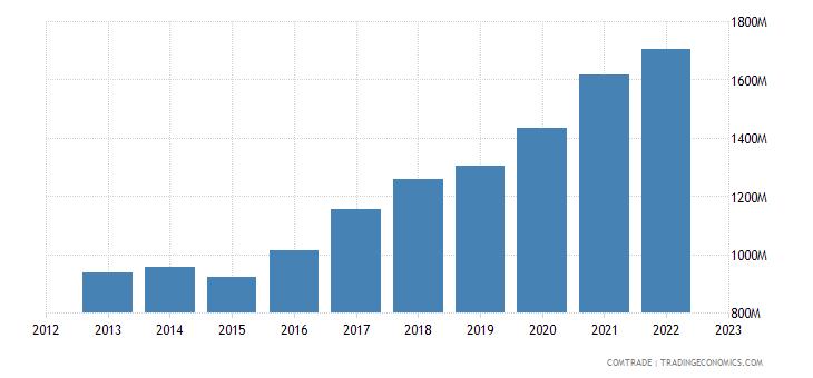 czech republic exports miscellaneous manufactured articles