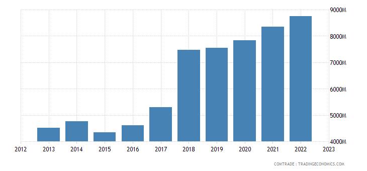 czech republic exports netherlands