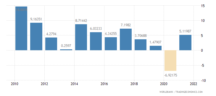 czech republic exports of goods and services annual percent growth wb data
