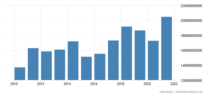czech republic exports of goods and services bop us dollar wb data