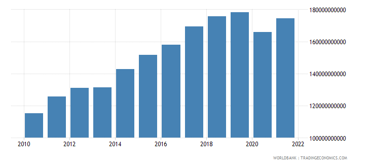 czech republic exports of goods and services constant 2000 us dollar wb data