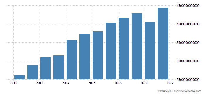 czech republic exports of goods and services current lcu wb data