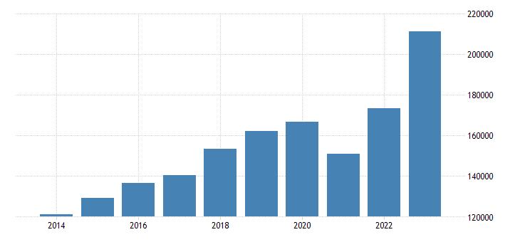 czech republic exports of goods services eurostat data