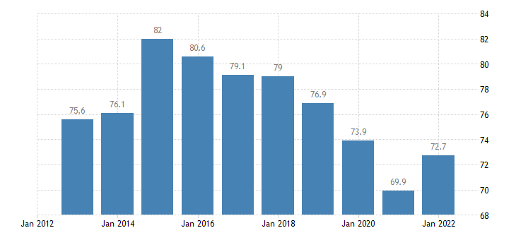 czech republic exports of goods services in percent of gdp eurostat data