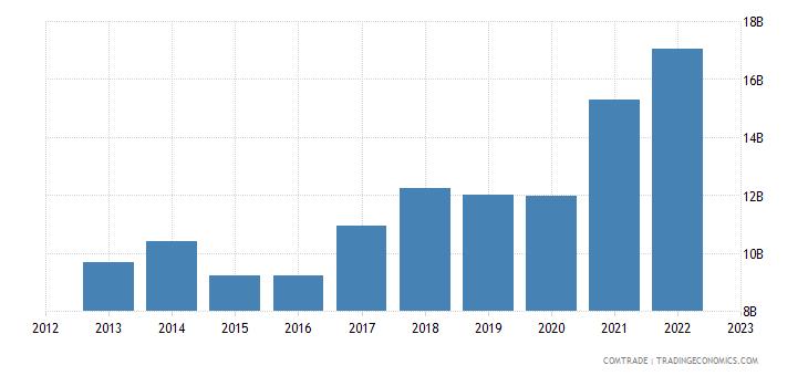 czech republic exports poland