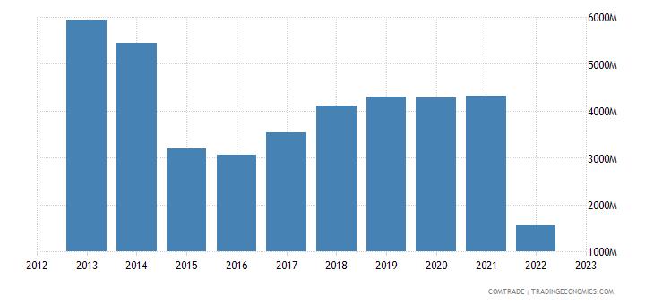 czech republic exports russia