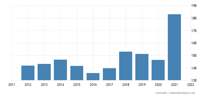 czech republic exports slovakia