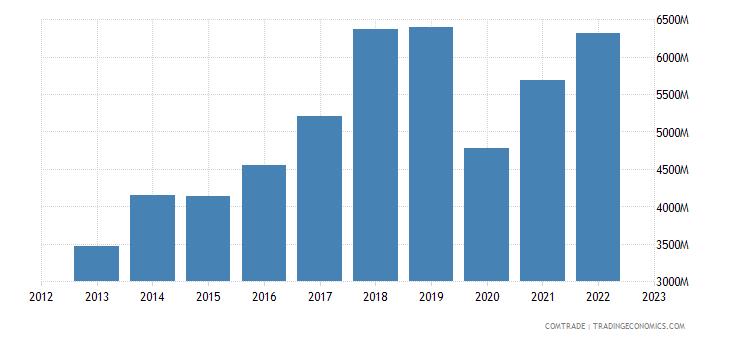 czech republic exports spain