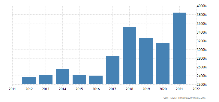 czech republic exports sweden