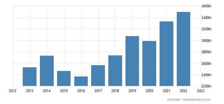 czech republic exports switzerland