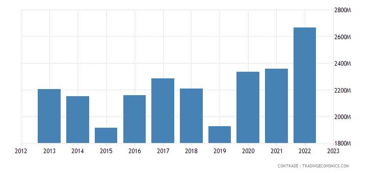 czech republic exports turkey