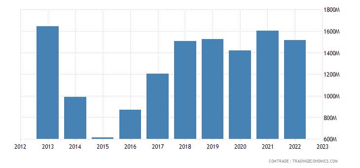 czech republic exports ukraine