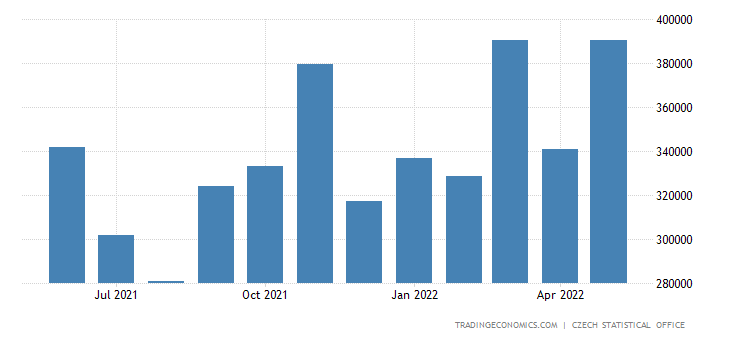 Czech Republic Exports