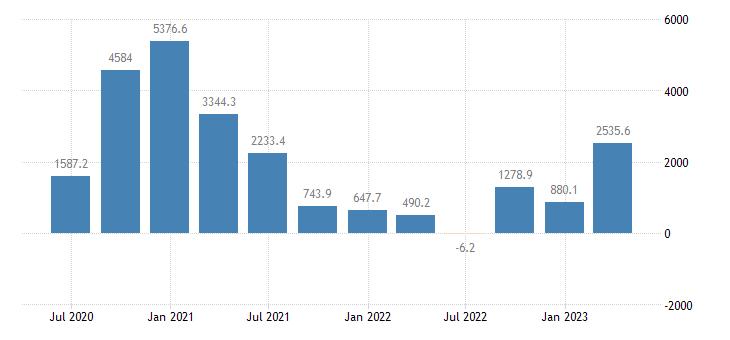 czech republic external balance of goods services current prices eurostat data