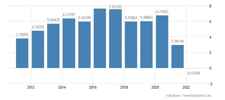 czech republic external balance on goods and services percent of gdp wb data