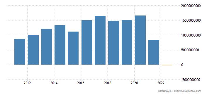 czech republic external balance on goods and services us dollar wb data