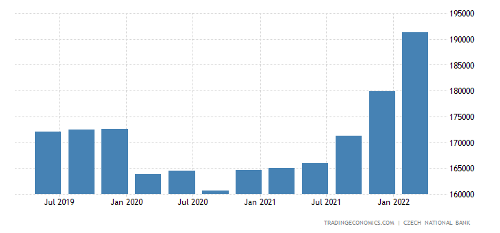 Czech Republic Total External Debt