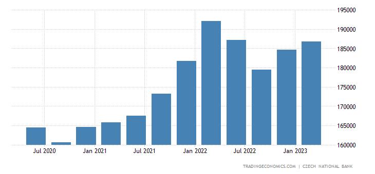 Czech Republic Total External Debt