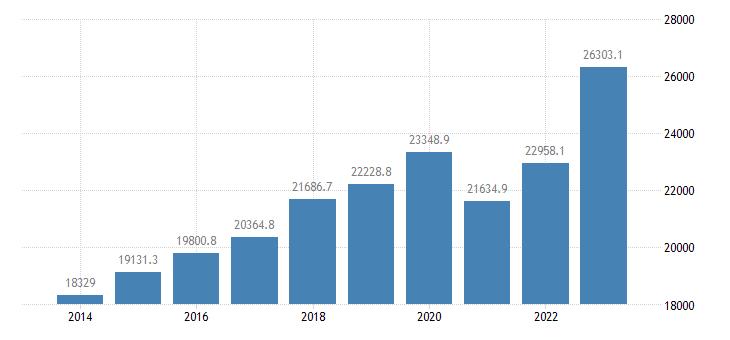 czech republic extra eu trade of machinery transport equipment sitc 7 exports eurostat data