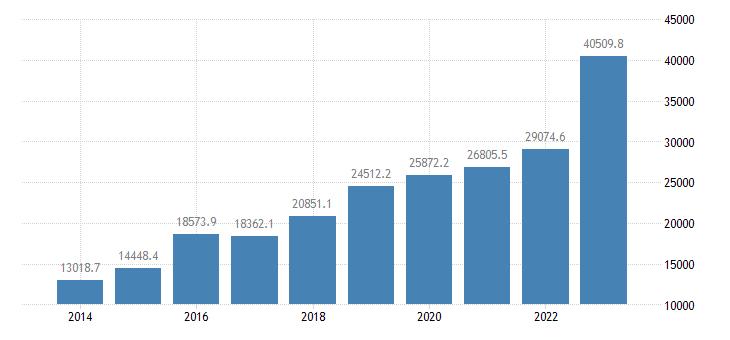 czech republic extra eu trade of machinery transport equipment sitc 7 imports eurostat data