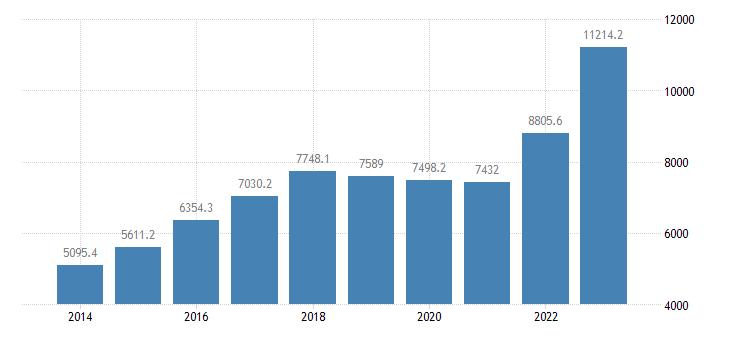 czech republic extra eu trade of other manufactured goods sitc 68 imports eurostat data