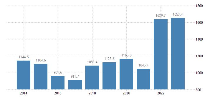 czech republic extra eu trade of raw materials sitc 24 imports eurostat data