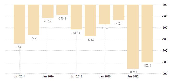 czech republic extra eu trade of raw materials sitc 24 trade balance eurostat data