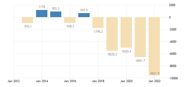 czech republic extra eu trade trade balance eurostat data