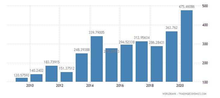 czech republic fertilizer consumption percent of fertilizer production wb data