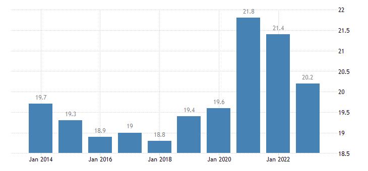 czech republic final consumption expenditure of general gov eurostat data