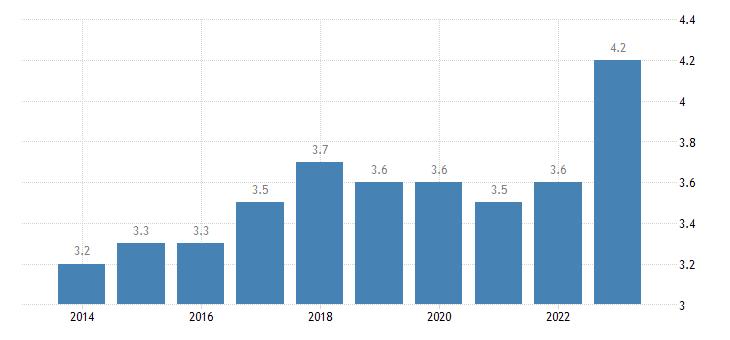 czech republic final consumption expenditure of households clothing footwear eurostat data