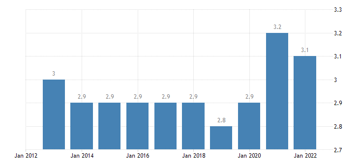 czech republic final consumption expenditure of households communications eurostat data